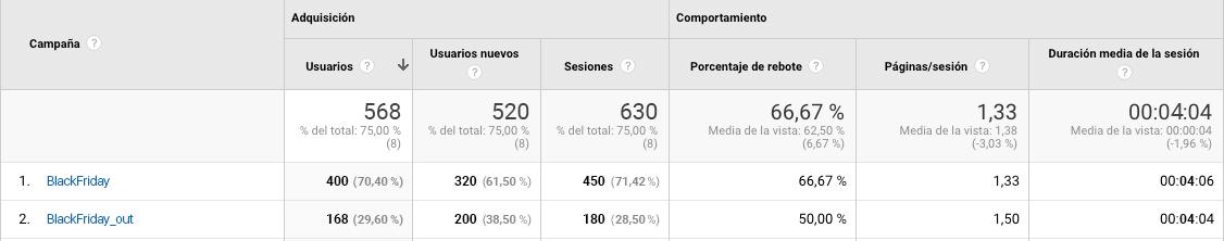 Ejemplo de Campañas en Google Analytics - Mensagia