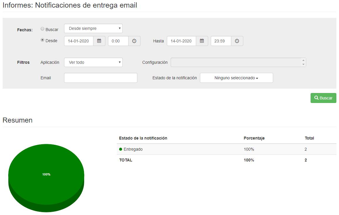 Gráfico notificaciones de envío para envios de email - Mensagia